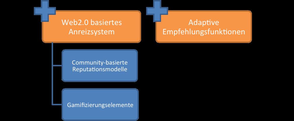 Anreizsystem und adaptive Empfehlungsfunktionen